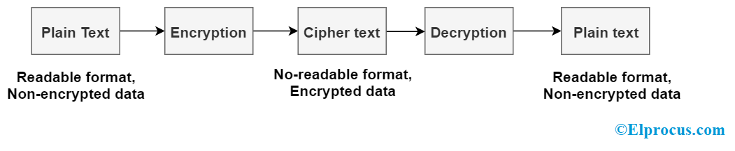 Cryptography Basic Flow