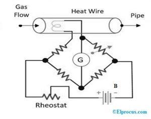 Current Constant Anemometer Method