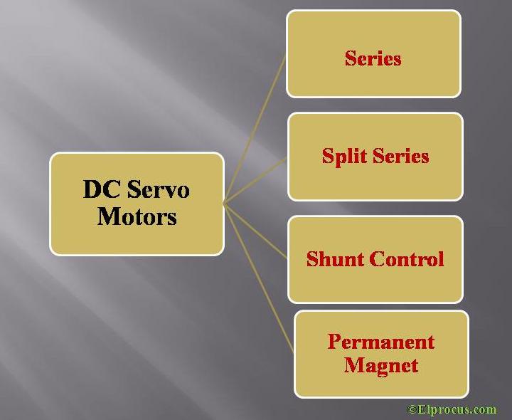 DC Servo Motors