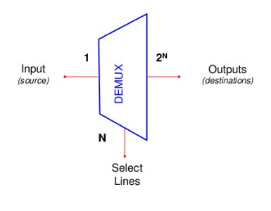 different types of demultiplexers