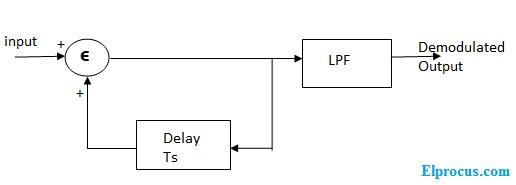 receiver-block-diagram-of-delta-modulation