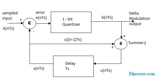 transmitter-block-diagram-of-delta-modulation