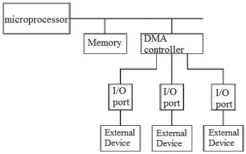 DMA in Computer Architecture