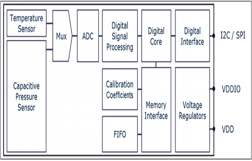 DPS368-Block-Diagram