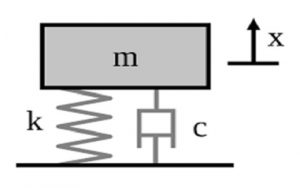 Damping Ratio in Control System