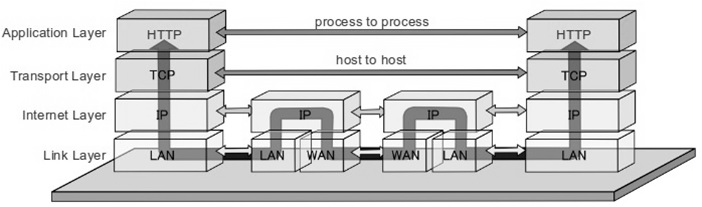 Data-Flow-of-TCP/IP-protocol