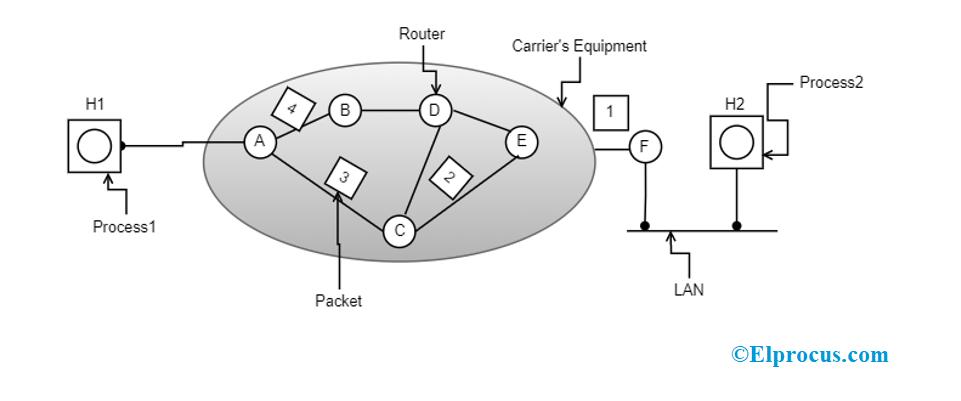 Datagram Subnet