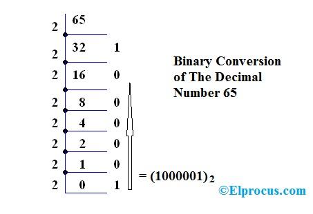 Decimal-To-Binary-Conversion