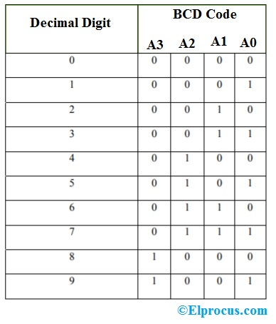 Decimal-To-Binary-Encoder-Truth-Table