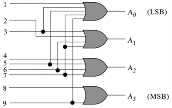 Decimal-To-Binary-Encoder