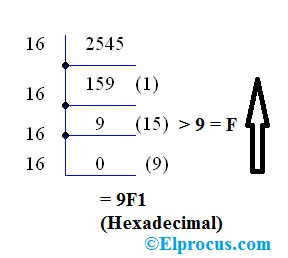 Decimal-To-Hexa-Conversion-Example