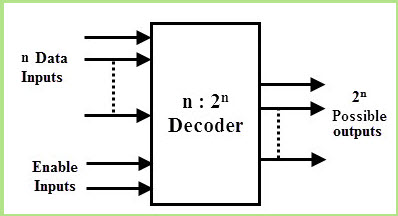 Decoder Block Diagram