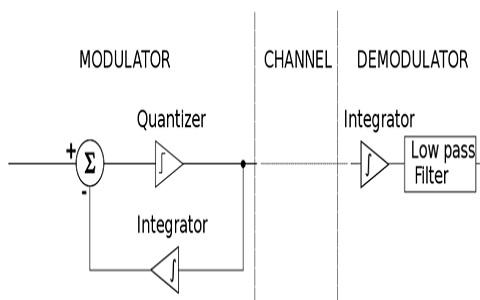 Delta-Modulation-and-Demodulation