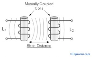 Mutual Inductance of Two Coils