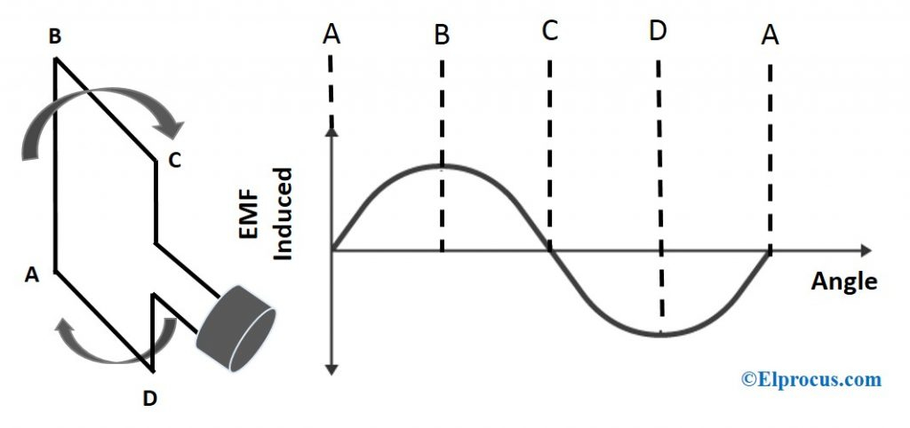 Different Positions of a Coil