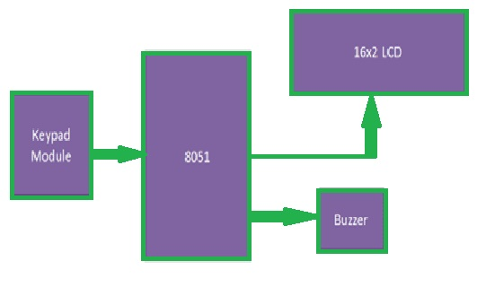 Digital Code Lock Block Diagram