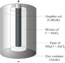 Dry Cell Layers