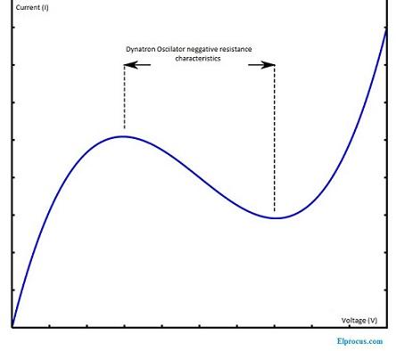 dynatron-oscilator-output-characteristics
