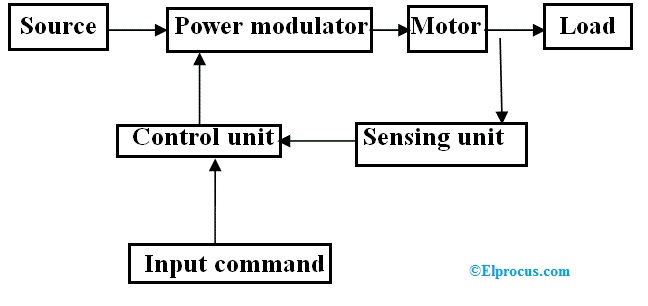 Electric Drive Block Diagram