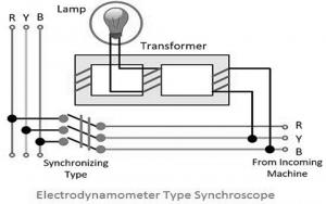 Electrodynamo Synchroscope