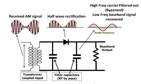 Envelop Detector