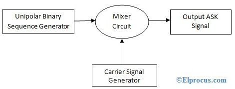 Amplitude Shift Keying : Circuit Diagram, Working and Its ...