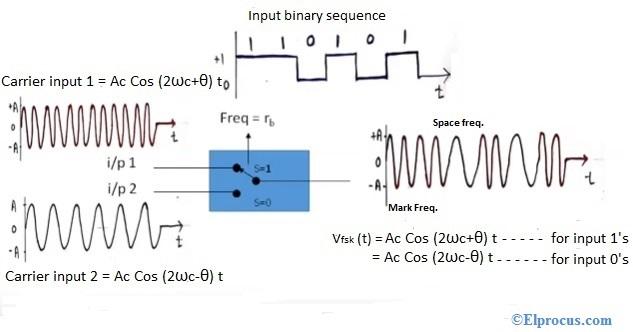 fsk-modulation-output-waveforms