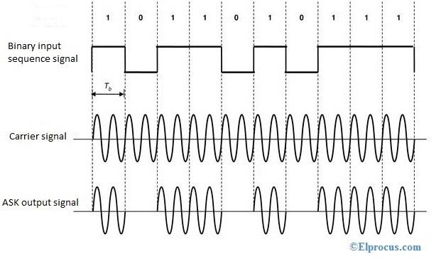 ask-modulation-waveforms