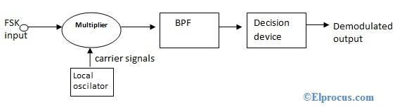 coherent-fsk-detection