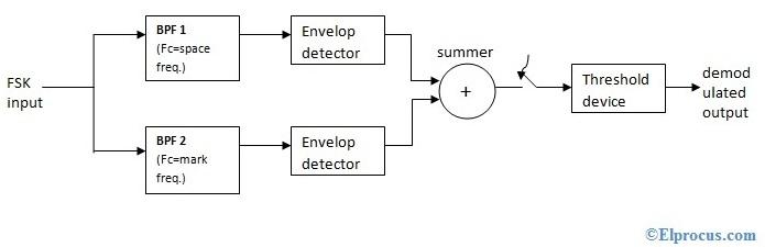 non-coherent-fsk-detection