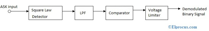non-coherent-ask-detection-block-diagram