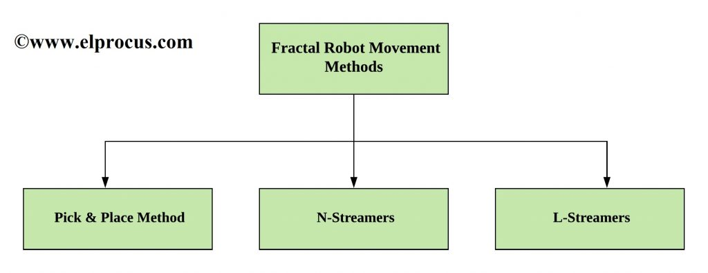 Fractal Robot Movement Methods