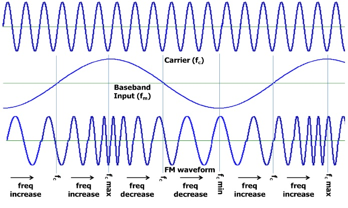 Frequency Modulation Generation