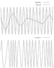 Frequency Modulation