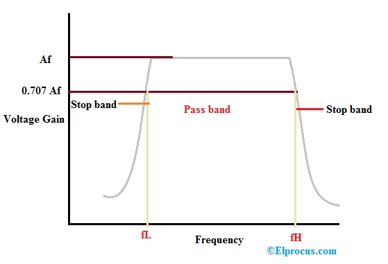 Frequency Response of BPF