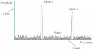 Frequency domain response
