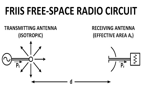 Friis Free Space Radio Circuit