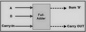 Full Adder Functional Diagram
