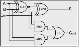Full Adder Logical Diagram