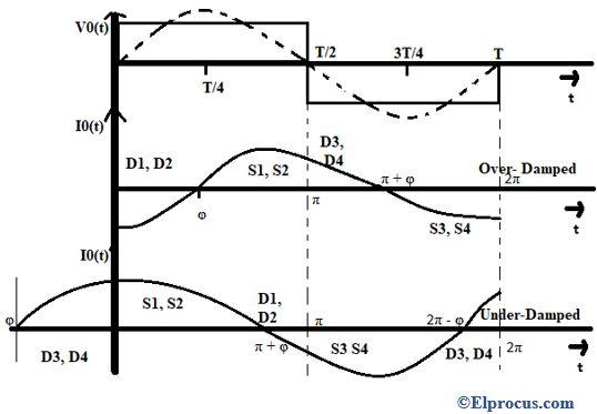 Full Bridge Inverter Wave Form