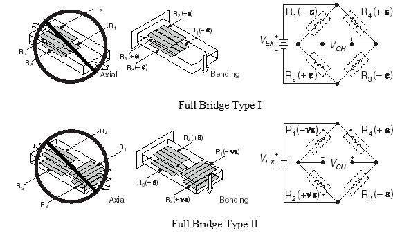 Full Bridge Type I and Type II Strain Gauge