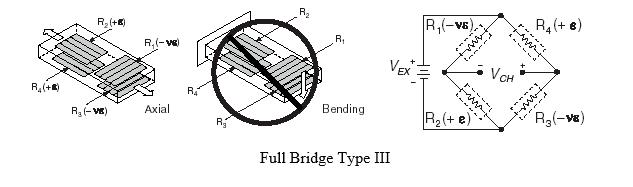 Full Bridge Type III Axial Strain, Bending Strain, and Circuit Diagram