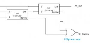 Full Subtractor Logical Diagram