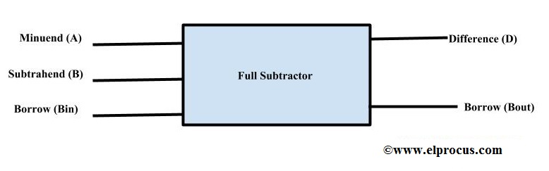 full subtractor block diagram