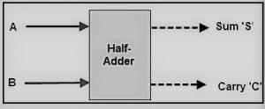 HA Functional Diagram
