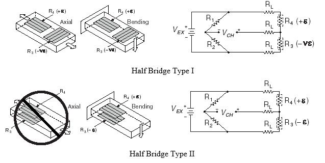 Half Bridge Type I and Type II Strain Gauge