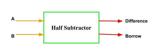 Half Subtractor Block Diagram