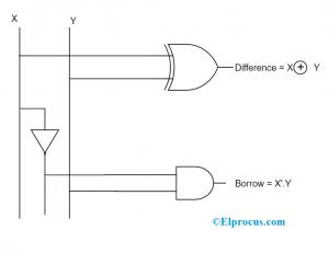 Half Subtractor Logical Circuit