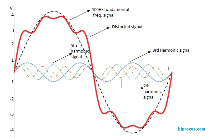 Harmonic-distortions-in -signal