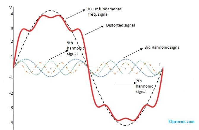 Harmonic-distortions-in -signal